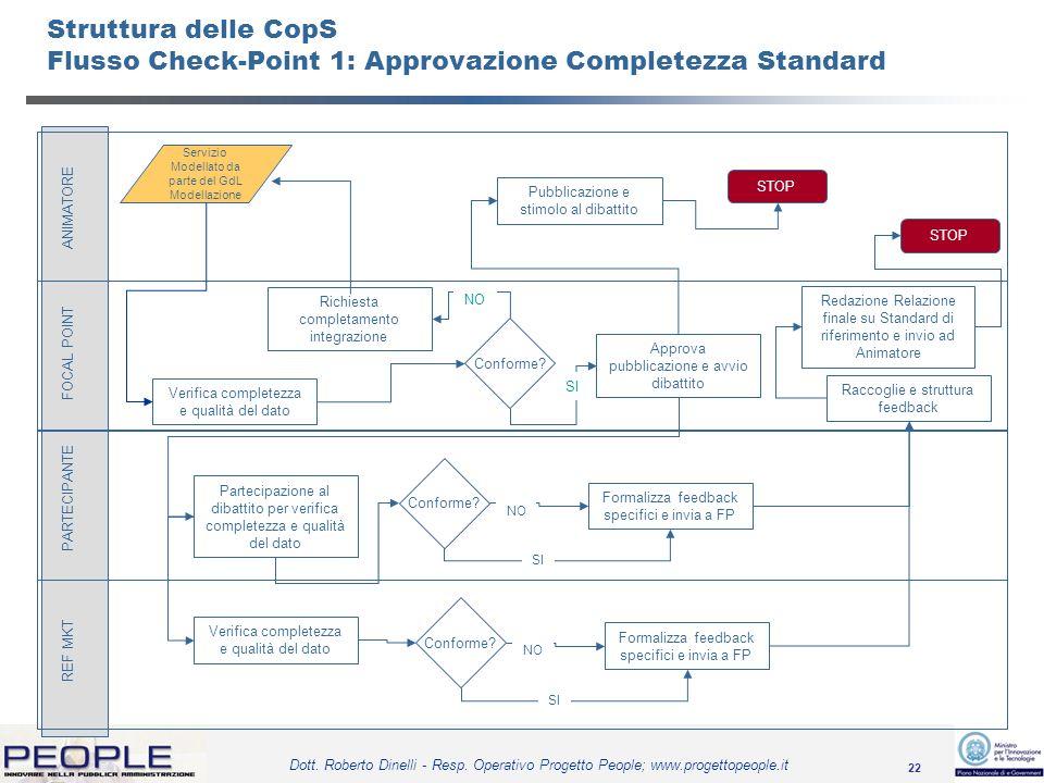22 Dott. Roberto Dinelli - Resp. Operativo Progetto People; www.progettopeople.it PARTECIPANTE FOCAL POINT REF MKT ANIMATORE Servizio Modellato da par
