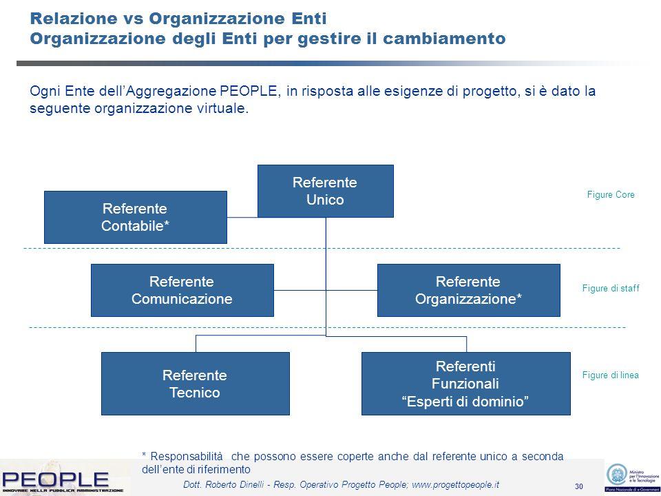 30 Dott. Roberto Dinelli - Resp. Operativo Progetto People; www.progettopeople.it Relazione vs Organizzazione Enti Organizzazione degli Enti per gesti