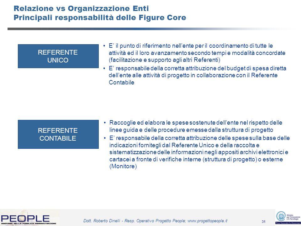 31 Dott. Roberto Dinelli - Resp. Operativo Progetto People; www.progettopeople.it Relazione vs Organizzazione Enti Principali responsabilità delle Fig