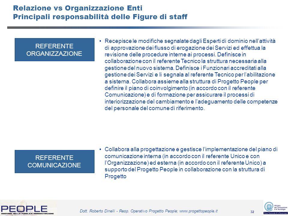32 Dott. Roberto Dinelli - Resp. Operativo Progetto People; www.progettopeople.it Relazione vs Organizzazione Enti Principali responsabilità delle Fig
