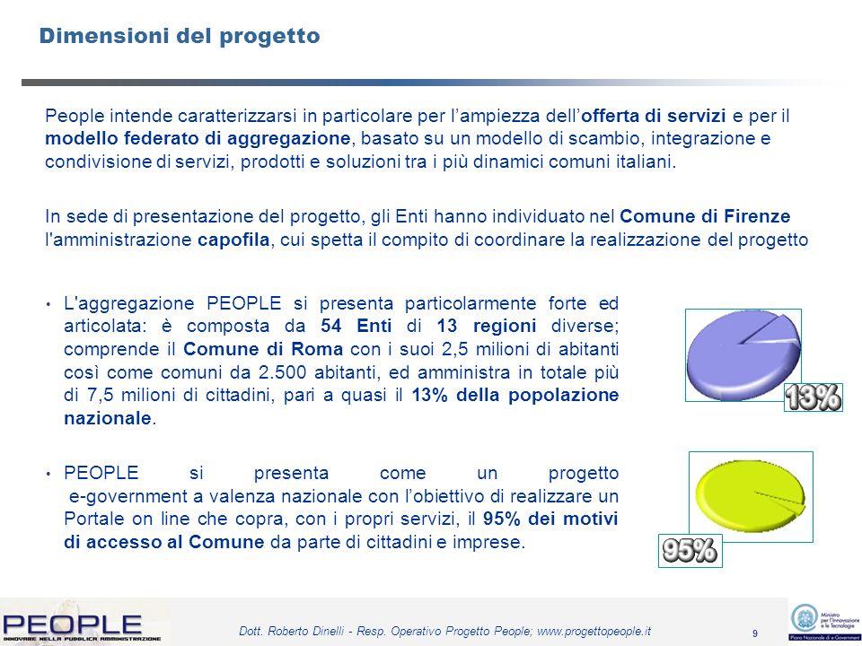9 Dott. Roberto Dinelli - Resp. Operativo Progetto People; www.progettopeople.it People intende caratterizzarsi in particolare per lampiezza delloffer