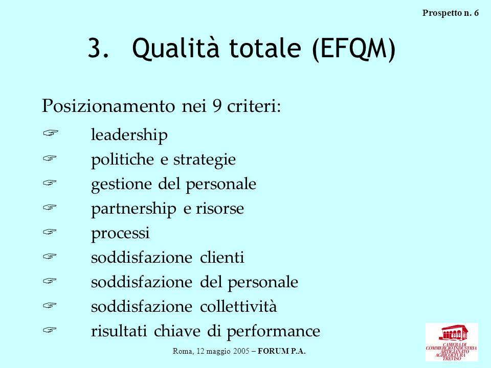 3.Qualità totale (EFQM) Posizionamento nei 9 criteri: leadership politiche e strategie gestione del personale partnership e risorse processi soddisfaz