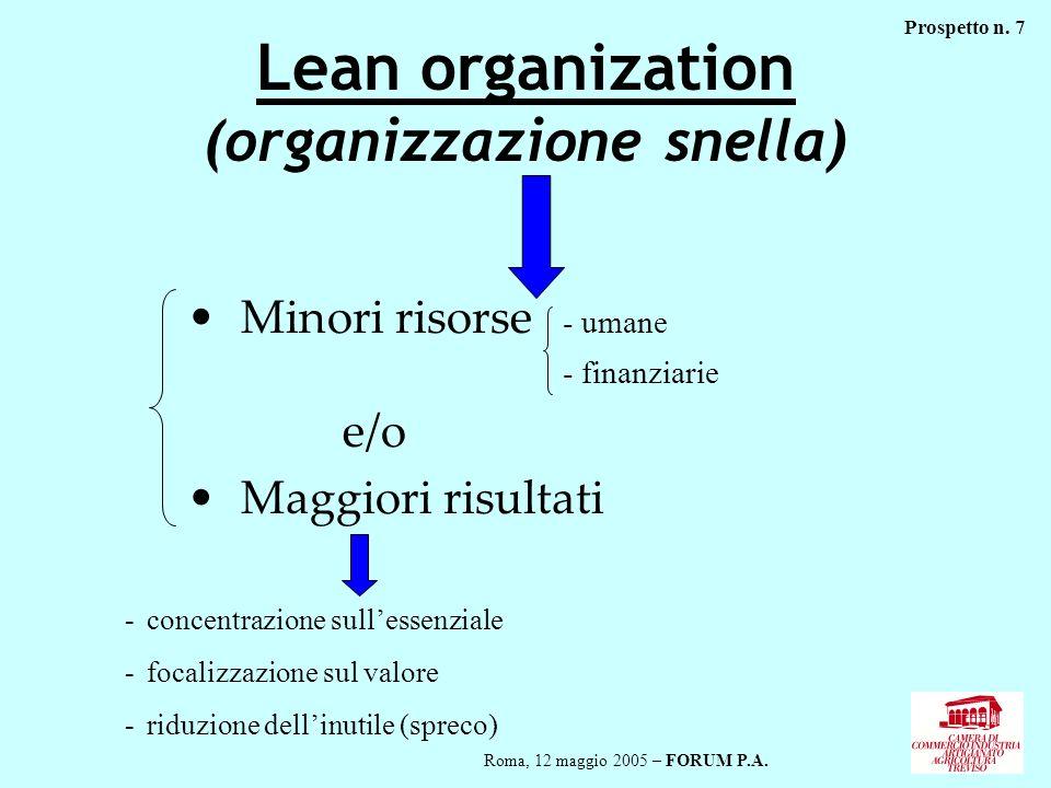 Lean organization (organizzazione snella) Minori risorse - umane - finanziarie e/o Maggiori risultati -concentrazione sullessenziale -focalizzazione s