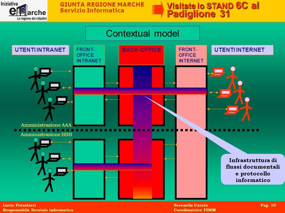 GIUNTA REGIONE MARCHE Servizio Informatica Visitate lo STAND 6C al Padiglione 31 Lucio Forastieri Serenella Carota Pag. 10 Responsabile Servizio infor