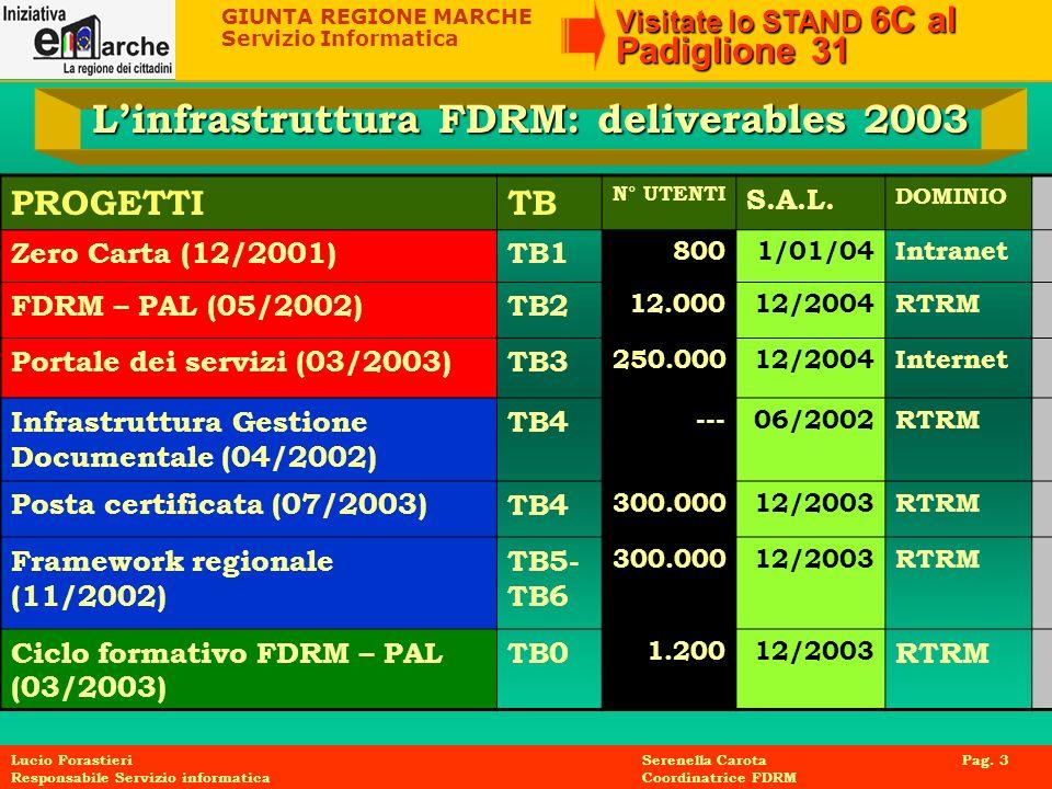 GIUNTA REGIONE MARCHE Servizio Informatica Visitate lo STAND 6C al Padiglione 31 Lucio Forastieri Serenella Carota Pag. 3 Responsabile Servizio inform