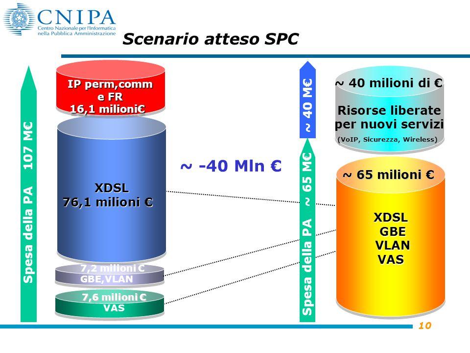 10 XDSL 76,1 milioni 76,1 milioni XDSL IP perm,comm e FR 16,1 milioni IP perm,comm e FR 16,1 milioni Scenario atteso SPC Spesa della PA 107 M ~ -40 Mln XDSL GBE VLAN VAS Risorse liberate per nuovi servizi (VoIP, Sicurezza, Wireless) ~ 40 M Spesa della PA ~ 65 M ~ 40 milioni di ~ 65 milioni ~ 65 milioni 7,2 milioni GBE,VLAN 7,6 milioni 7,6 milioni VAS
