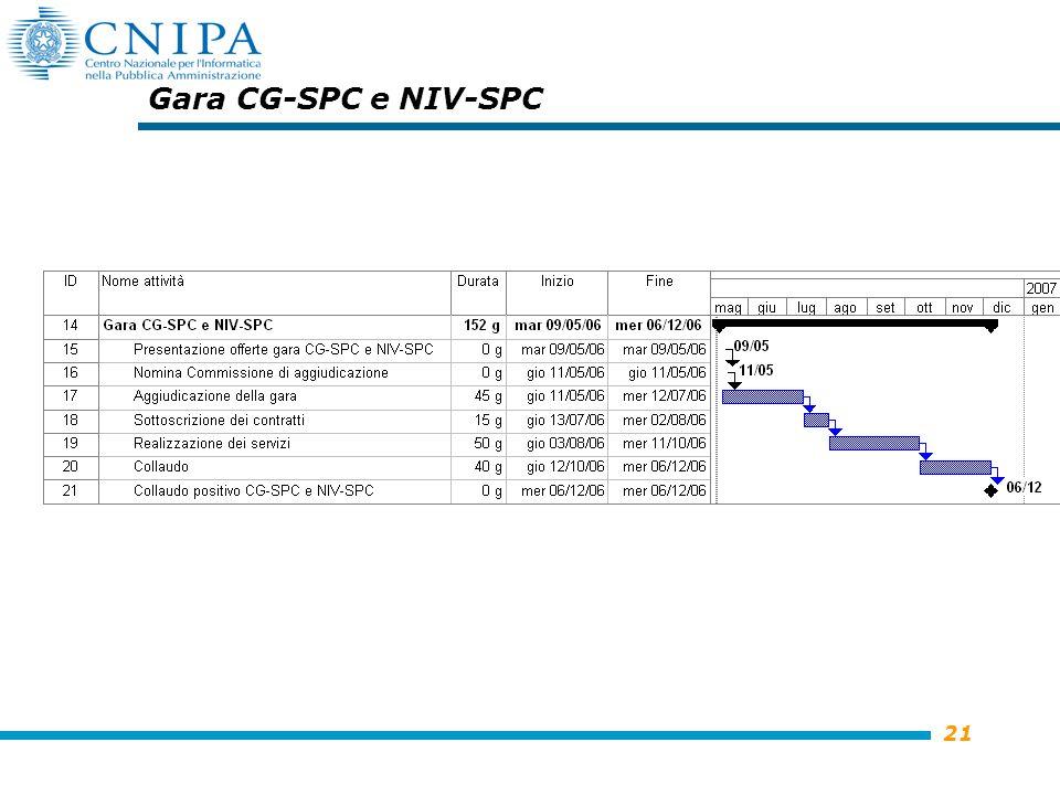 21 Gara CG-SPC e NIV-SPC