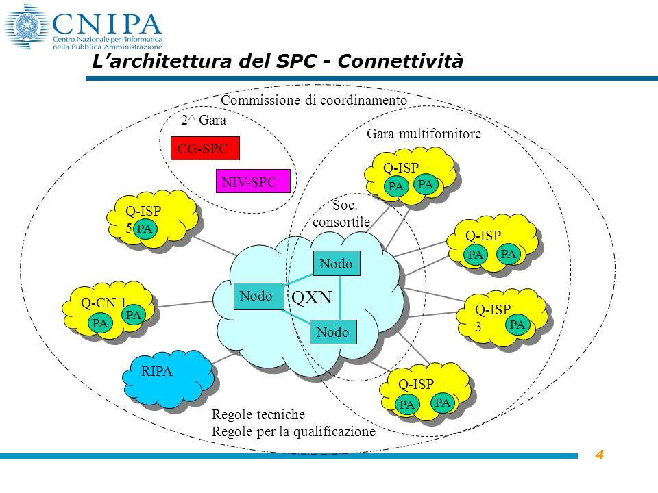4 Nodo QXN Larchitettura del SPC - Connettività RIPA CG-SPC NIV-SPC Q-ISP 1 Q-CN 1 Q-ISP 4 Q-ISP 3 Q-ISP 2 Q-ISP 5 PA Gara multifornitore Soc.