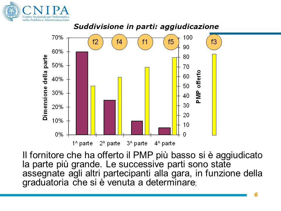 6 Suddivisione in parti: aggiudicazione Il fornitore che ha offerto il PMP più basso si è aggiudicato la parte più grande.