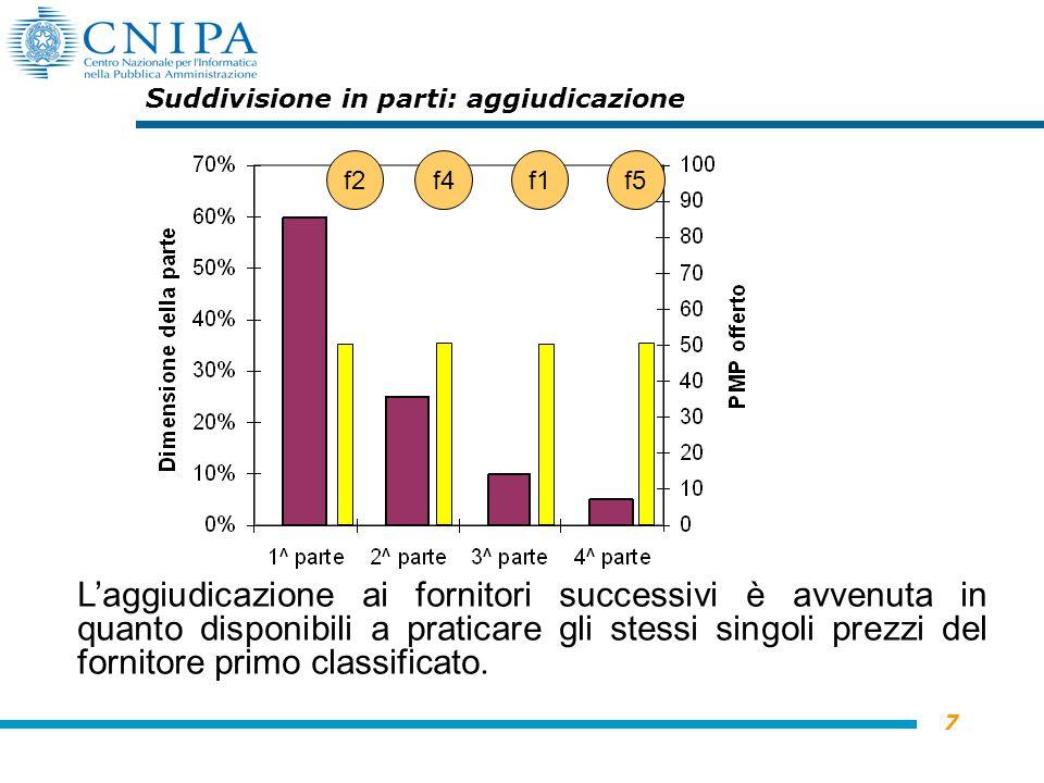 7 Suddivisione in parti: aggiudicazione Laggiudicazione ai fornitori successivi è avvenuta in quanto disponibili a praticare gli stessi singoli prezzi del fornitore primo classificato.