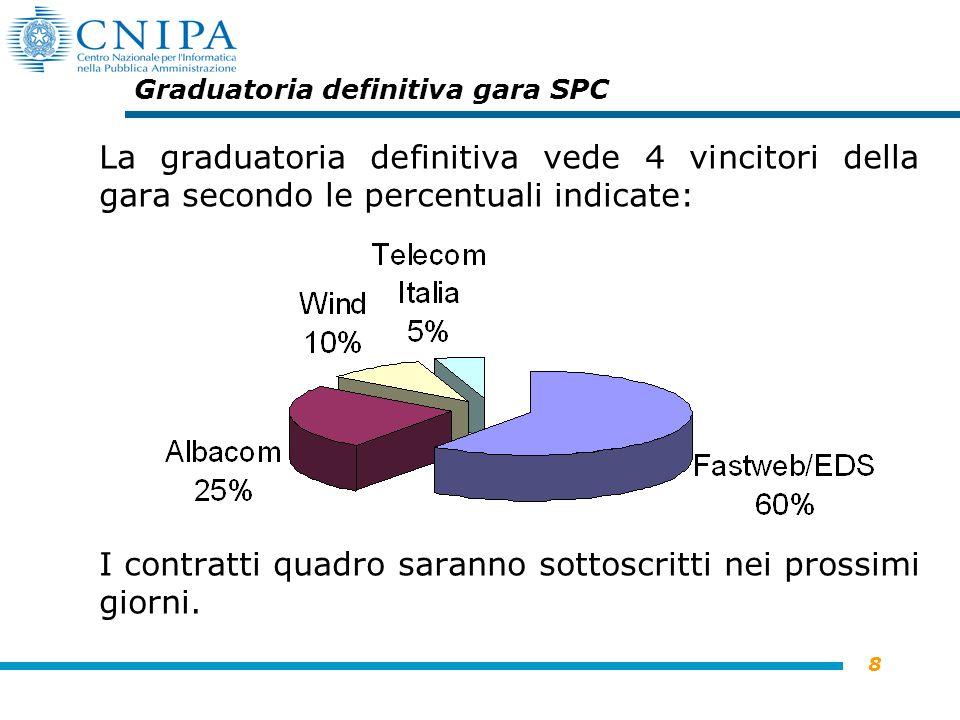 8 Graduatoria definitiva gara SPC La graduatoria definitiva vede 4 vincitori della gara secondo le percentuali indicate: I contratti quadro saranno sottoscritti nei prossimi giorni.