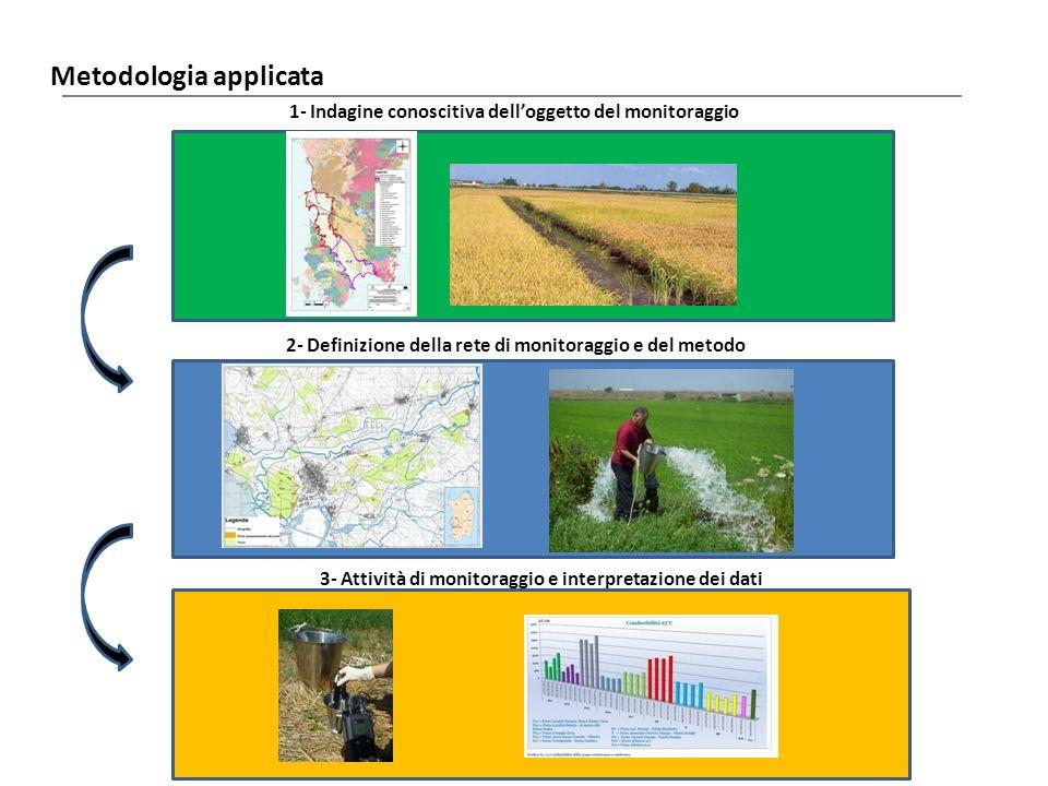 Metodologia applicata Laore Agenzia regionale per lo sviluppo in agricoltura 1- Indagine conoscitiva delloggetto del monitoraggio 2- Definizione della