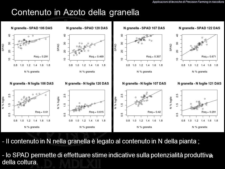 Applicazioni di tecniche di Precision Farming in risicoltura 31 Contenuto in Azoto della granella - Il contenuto in N nella granella è legato al conte