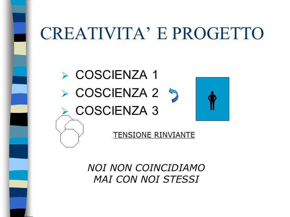 CREATIVITA E PROGETTO COSCIENZA 1 COSCIENZA 2 COSCIENZA 3 TENSIONE RINVIANTE NOI NON COINCIDIAMO MAI CON NOI STESSI
