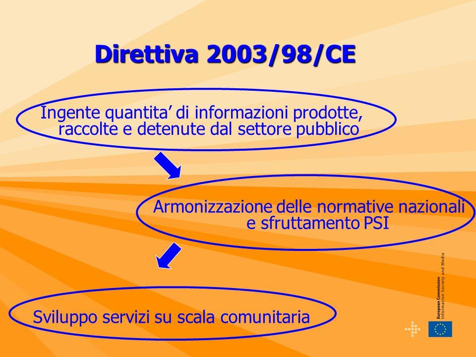 Direttiva 2003/98/CE Ingente quantita di informazioni prodotte, raccolte e detenute dal settore pubblico Armonizzazione delle normative nazionali e sfruttamento PSI Sviluppo servizi su scala comunitaria