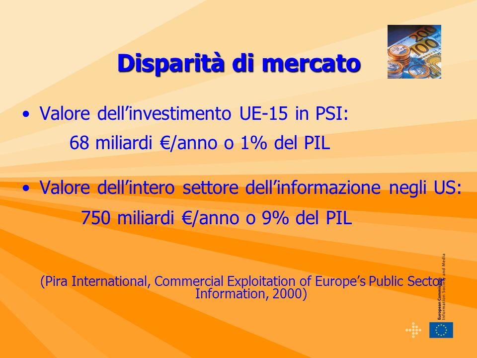 Disparità di mercato Valore dellinvestimento UE-15 in PSI: 68 miliardi /anno o 1% del PIL Valore dellintero settore dellinformazione negli US: 750 miliardi /anno o 9% del PIL (Pira International, Commercial Exploitation of Europes Public Sector Information, 2000)
