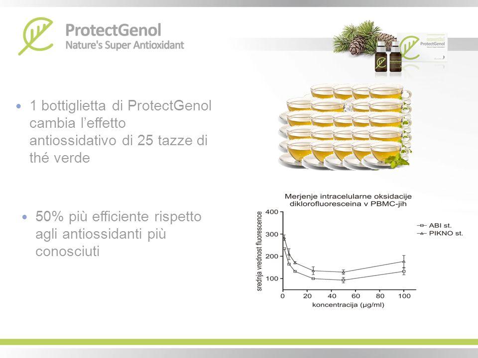 1 bottiglietta di ProtectGenol cambia leffetto antiossidativo di 25 tazze di thé verde 50% più efficiente rispetto agli antiossidanti più conosciuti
