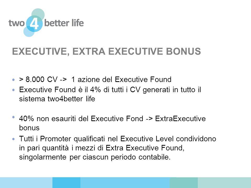 > 8.000 CV -> 1 azione del Executive Found Executive Found è il 4% di tutti i CV generati in tutto il sistema two4better life 40% non esauriti del Exe