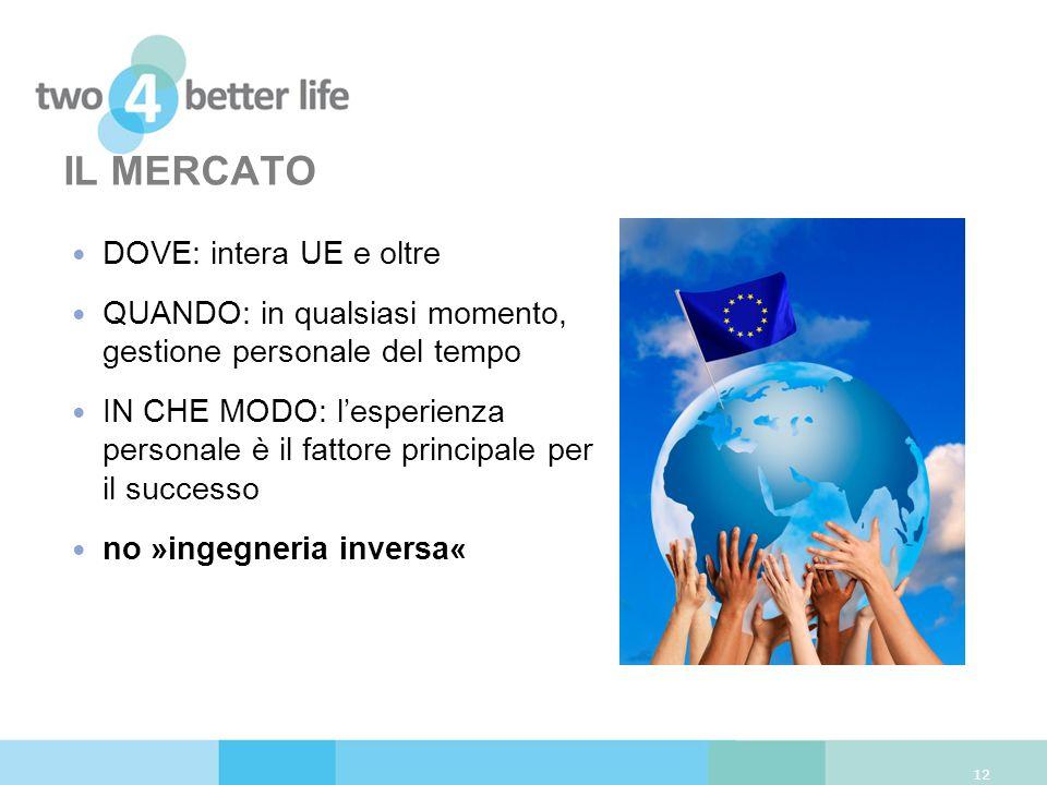IL MERCATO DOVE: intera UE e oltre QUANDO: in qualsiasi momento, gestione personale del tempo IN CHE MODO: lesperienza personale è il fattore principa
