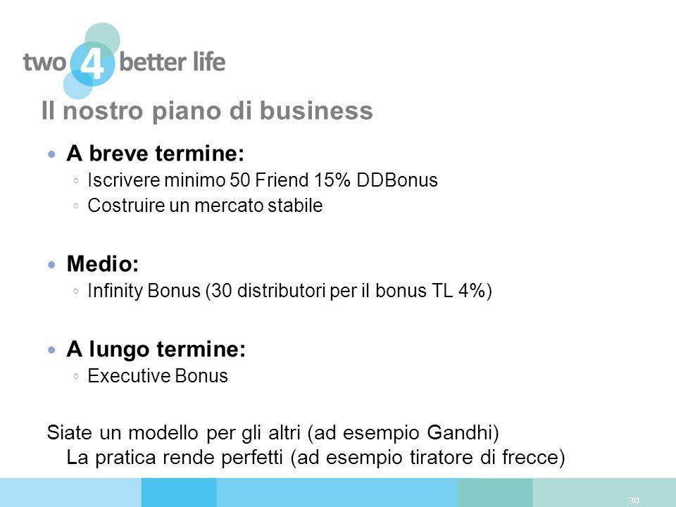 Il nostro piano di business 30 A breve termine: Iscrivere minimo 50 Friend 15% DDBonus Costruire un mercato stabile Medio: Infinity Bonus (30 distribu