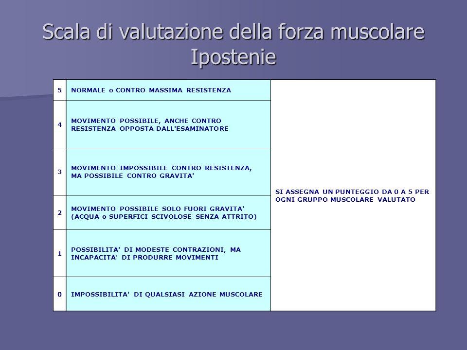 Scala di valutazione della forza muscolare Ipostenie 5NORMALE o CONTRO MASSIMA RESISTENZA SI ASSEGNA UN PUNTEGGIO DA 0 A 5 PER OGNI GRUPPO MUSCOLARE V