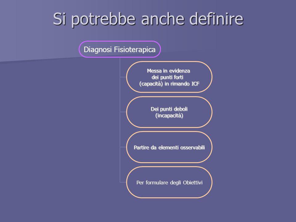 Si potrebbe anche definire Diagnosi Fisioterapica Messa in evidenza dei punti forti (capacità) in rimando ICF Dei punti deboli (incapacità) Partire da