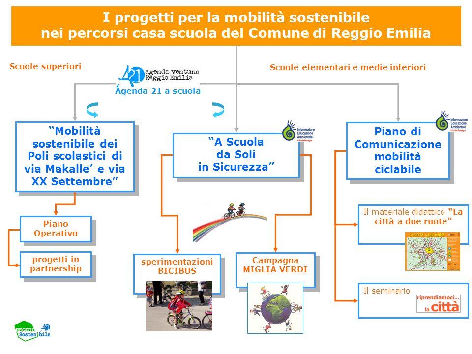 A Scuola da Soli in Sicurezza Mobilità sostenibile dei Poli scolastici di via Makalle e via XX Settembre Piano Operativo Piano Operativo Campagna MIGL