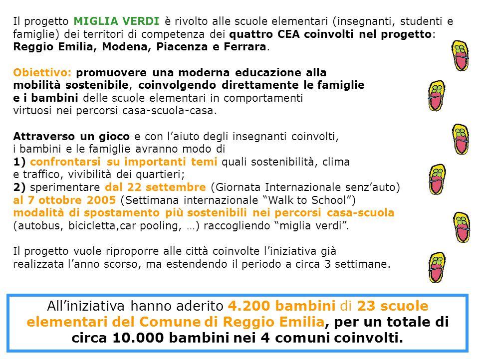 Il progetto MIGLIA VERDI è rivolto alle scuole elementari (insegnanti, studenti e famiglie) dei territori di competenza dei quattro CEA coinvolti nel progetto: Reggio Emilia, Modena, Piacenza e Ferrara.