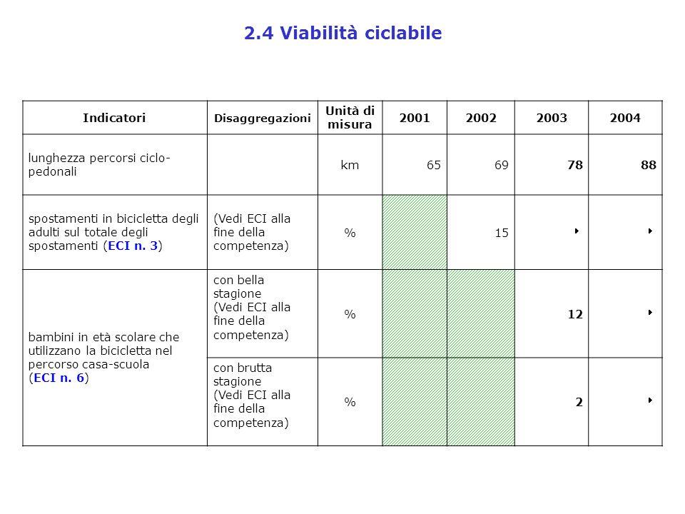2.4 Viabilità ciclabile Indicatori Disaggregazioni Unità di misura 2001200220032004 lunghezza percorsi ciclo- pedonali km65697888 spostamenti in bicic