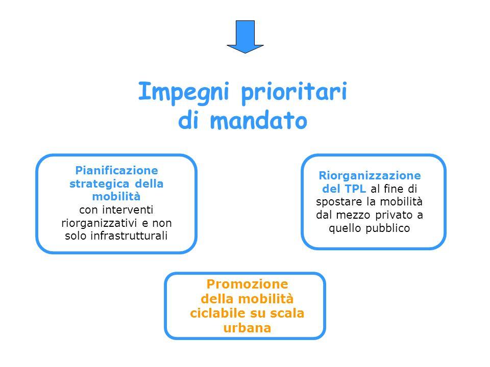 Impegni prioritari di mandato Pianificazione strategica della mobilità con interventi riorganizzativi e non solo infrastrutturali Riorganizzazione del TPL al fine di spostare la mobilità dal mezzo privato a quello pubblico Promozione della mobilità ciclabile su scala urbana