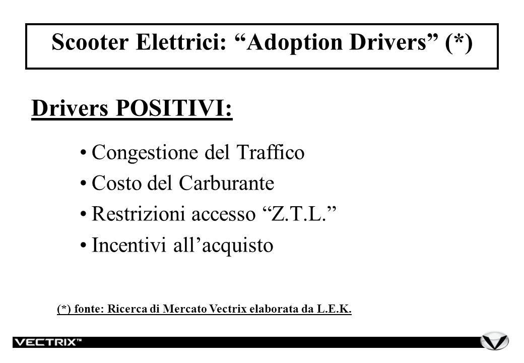 Scooter Elettrici: Adoption Drivers (*) Drivers POSITIVI: Congestione del Traffico Costo del Carburante Restrizioni accesso Z.T.L.