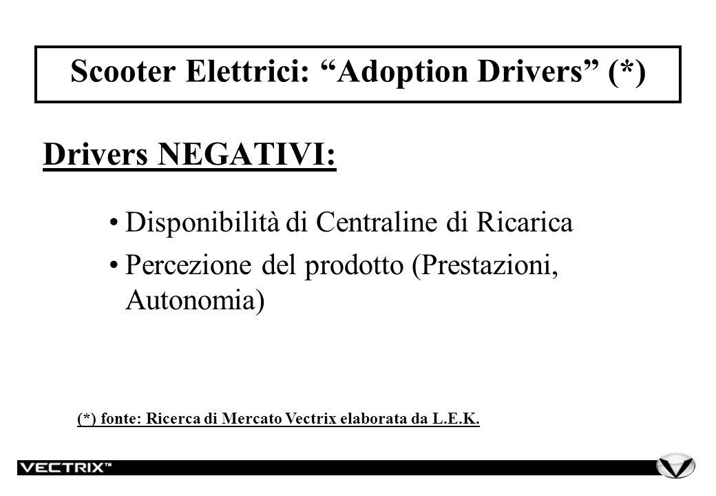 Scooter Elettrici: Adoption Drivers (*) Drivers NEGATIVI: Disponibilità di Centraline di Ricarica Percezione del prodotto (Prestazioni, Autonomia) (*) fonte: Ricerca di Mercato Vectrix elaborata da L.E.K.