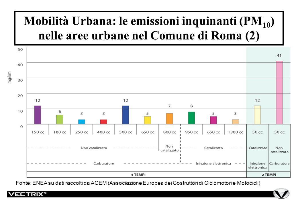 Mobilità Urbana: le emissioni inquinanti (PM 10 ) nelle aree urbane nel Comune di Roma (2) Fonte: ENEA su dati raccolti da ACEM (Associazione Europea dei Costruttori di Ciclomotori e Motocicli)