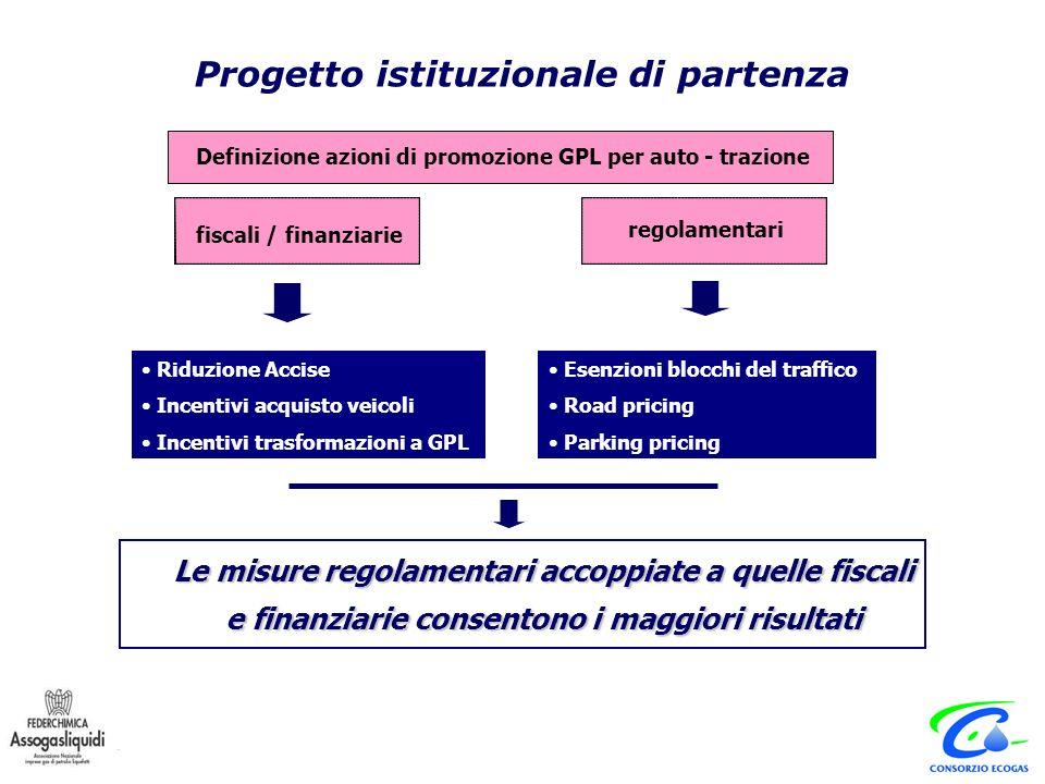 Le misure regolamentari accoppiate a quelle fiscali e finanziarie consentono i maggiori risultati Definizione azioni di promozione GPL per auto-trazione regolamentari fiscali / finanziarie Definizione azioni di promozione GPL per auto-trazioneDefinizione azioni di promozione GPL per auto-trazione regolamentari fiscali / finanziarie Riduzione Accise Incentivi acquisto veicoli Incentivi trasformazioni a GPL Esenzioni blocchi del traffico Road pricing Parking pricing Progetto istituzionale di partenza