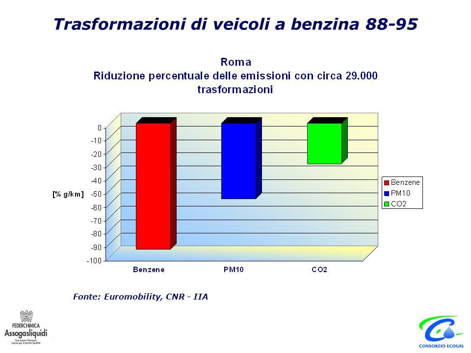 Trasformazioni di veicoli a benzina 88-95 Fonte: Euromobility, CNR - IIA