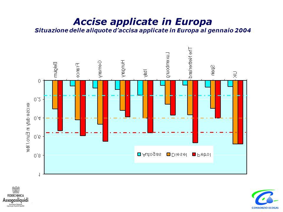 Accise applicate in Europa Situazione delle aliquote daccisa applicate in Europa al gennaio 2004