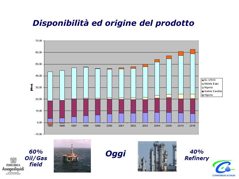 Disponibilità ed origine del prodotto Oggi 60% Oil/Gas field 40% Refinery