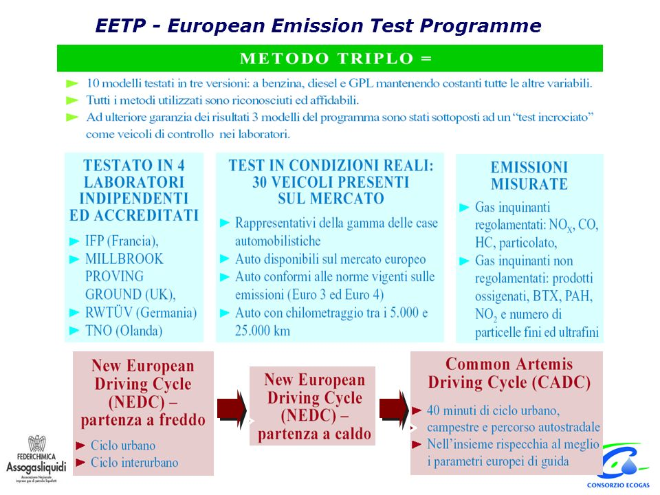 EETP - European Emission Test Programme