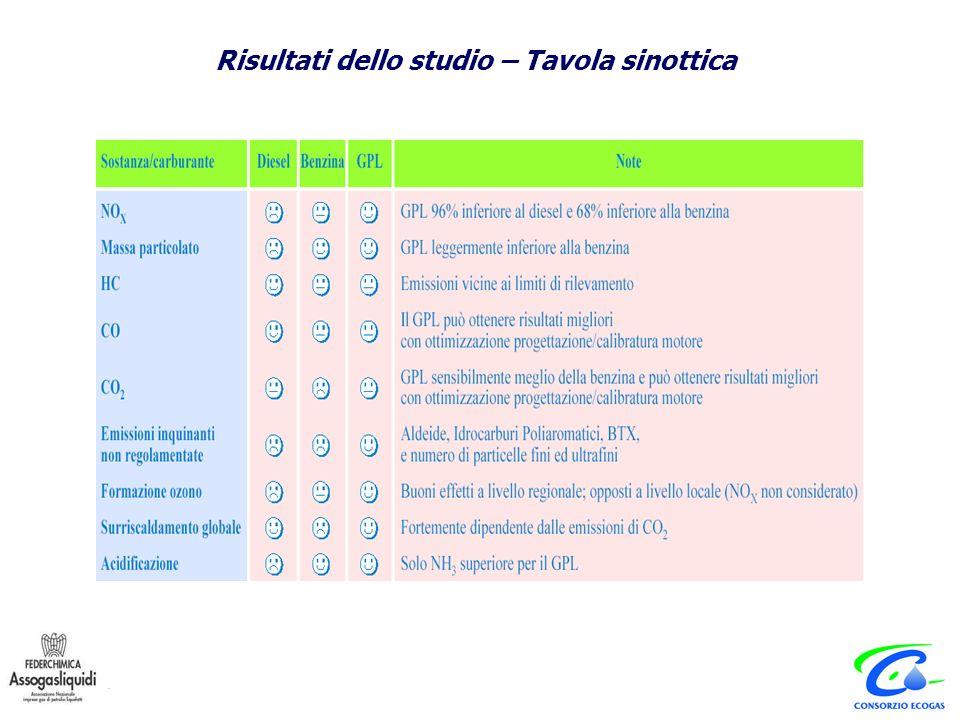 Euromobility e CNR-IIA struttura dello studio