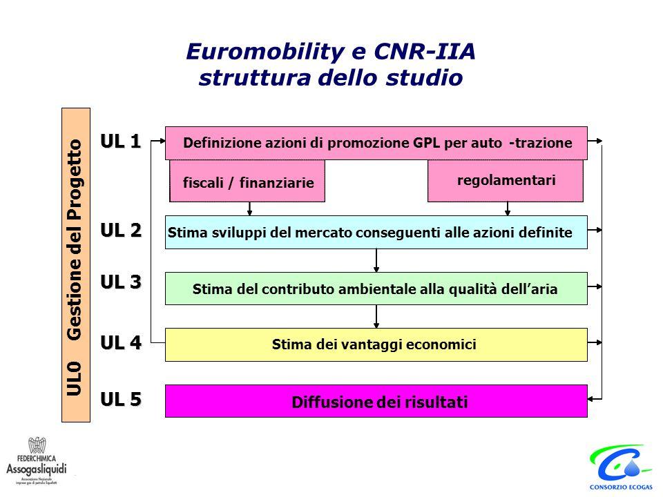 Sostituzioni e trasformazioni di veicoli a benzina e a gasolio Fonte: Euromobility, CNR - IIA