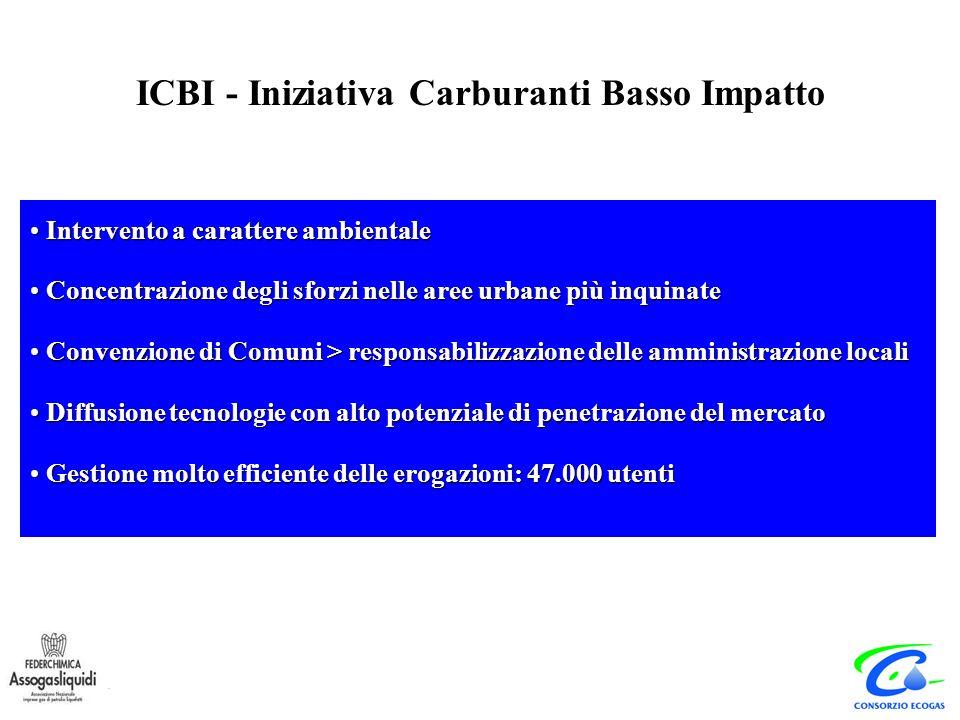 ICBI - Iniziativa Carburanti Basso Impatto Veicoli 88-92 - circa 31000 conversioniVeicoli 88-95 - circa 16000 conversioni 17 impianti di distribuzioni per flotte