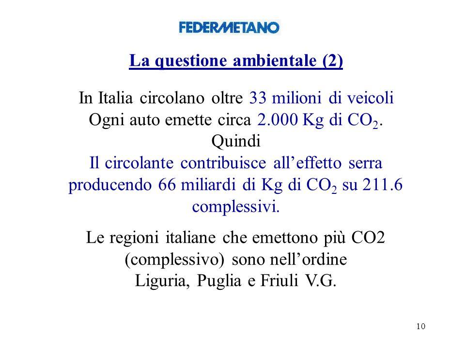 10 La questione ambientale (2) In Italia circolano oltre 33 milioni di veicoli Ogni auto emette circa 2.000 Kg di CO 2.