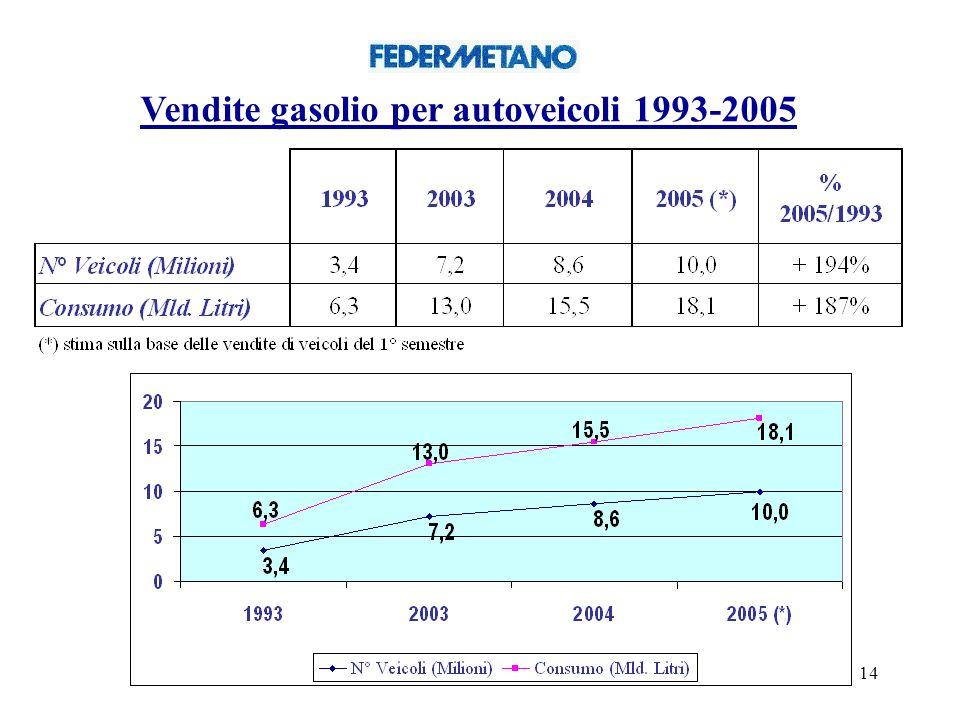 14 Vendite gasolio per autoveicoli 1993-2005