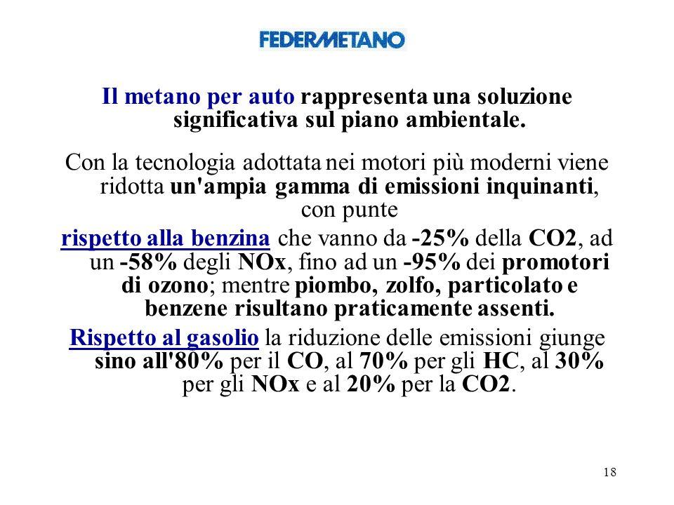 18 Il metano per auto rappresenta una soluzione significativa sul piano ambientale.