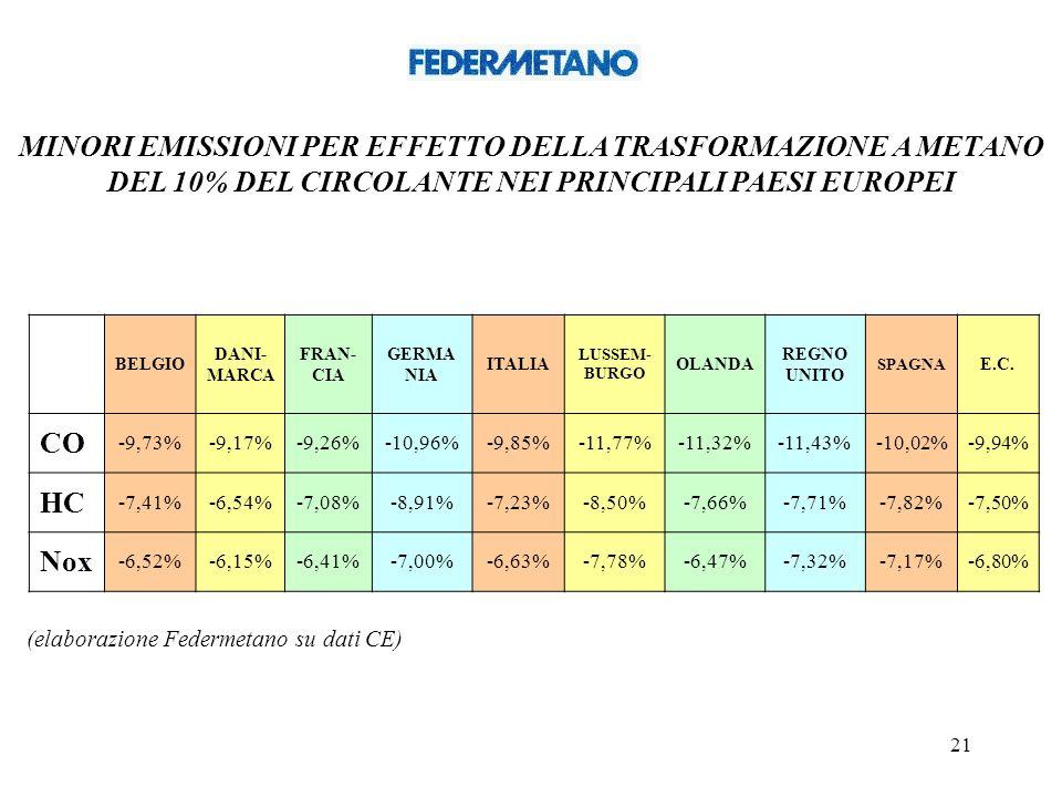 21 MINORI EMISSIONI PER EFFETTO DELLA TRASFORMAZIONE A METANO DEL 10% DEL CIRCOLANTE NEI PRINCIPALI PAESI EUROPEI BELGIO DANI- MARCA FRAN- CIA GERMA NIA ITALIA LUSSEM- BURGO OLANDA REGNO UNITO SPAGNA E.C.