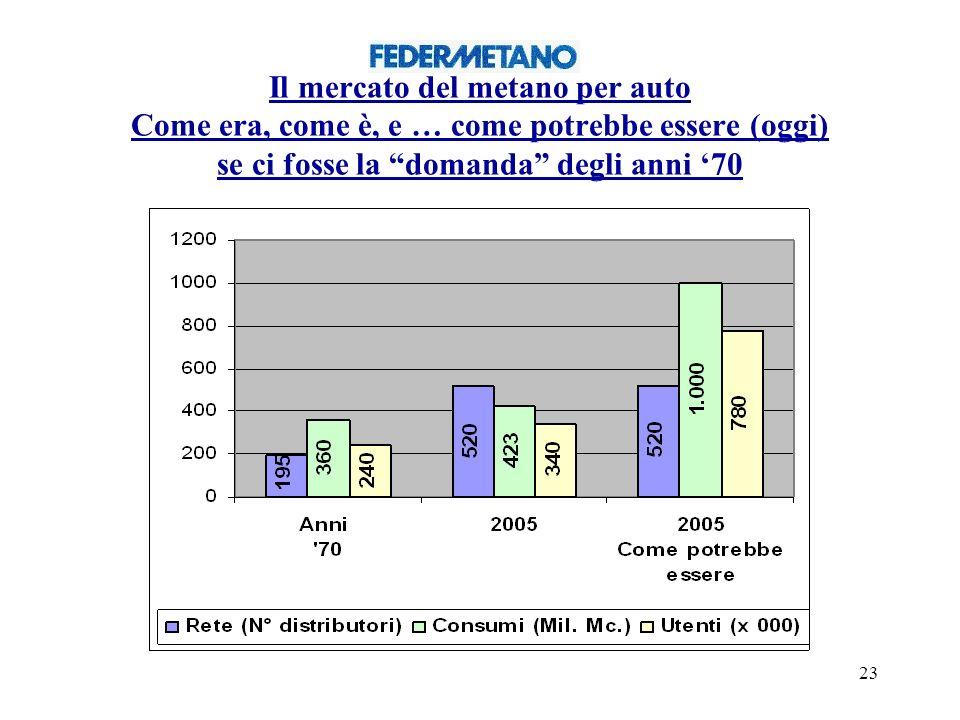 23 Il mercato del metano per auto Come era, come è, e … come potrebbe essere (oggi) se ci fosse la domanda degli anni 70