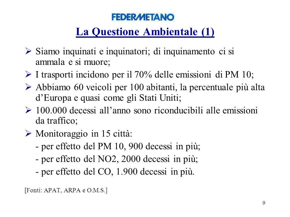 9 La Questione Ambientale (1) Siamo inquinati e inquinatori; di inquinamento ci si ammala e si muore; I trasporti incidono per il 70% delle emissioni di PM 10; Abbiamo 60 veicoli per 100 abitanti, la percentuale più alta dEuropa e quasi come gli Stati Uniti; 100.000 decessi allanno sono riconducibili alle emissioni da traffico; Monitoraggio in 15 città: - per effetto del PM 10, 900 decessi in più; - per effetto del NO2, 2000 decessi in più; - per effetto del CO, 1.900 decessi in più.