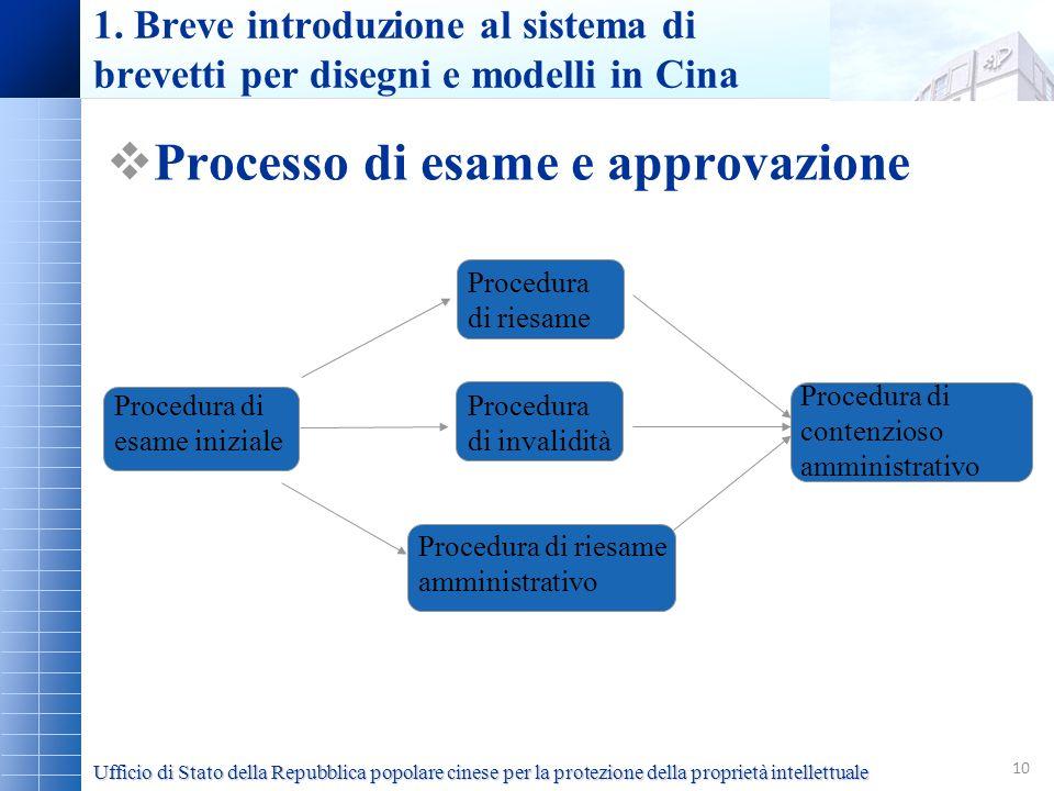 10 1. Breve introduzione al sistema di brevetti per disegni e modelli in Cina Processo di esame e approvazione Procedura di esame iniziale Procedura d