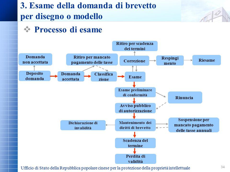 34 Deposito domanda Domanda accettata Classifica zione Esame Ritiro per mancato pagamento delle tasse Domanda non accettata Correzione Respingi mento