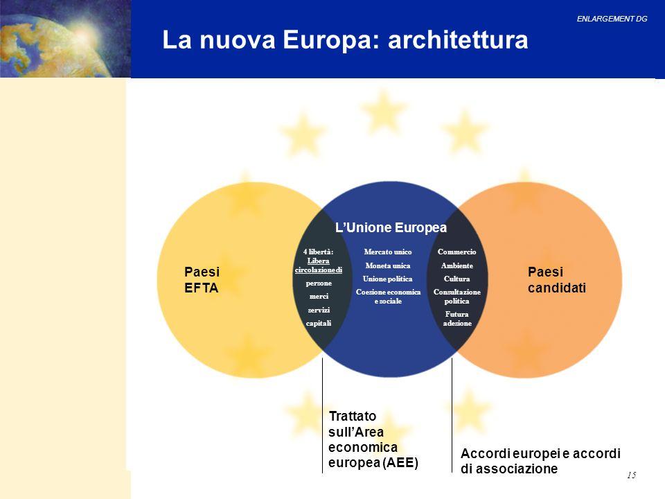 ENLARGEMENT DG 15 La nuova Europa: architettura Accordi europei e accordi di associazione Trattato sullArea economica europea (AEE) Paesi candidati Pa